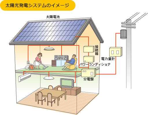 太陽光発電システムのイメージ